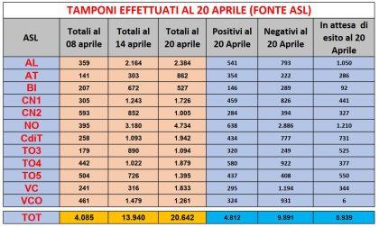 Coronavirus, tamponi gà effettuati nell'80% delle Rsa in Piemonte