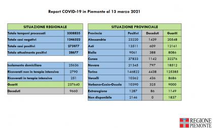 Coronavirus, restano più di duemila i nuovi positivi di giornata