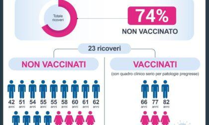 Il 74% dei pazienti Covid in terapia intensiva non è vaccinato