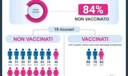Ricoveri Covid in terapia intensiva, l'84% non è vaccinato